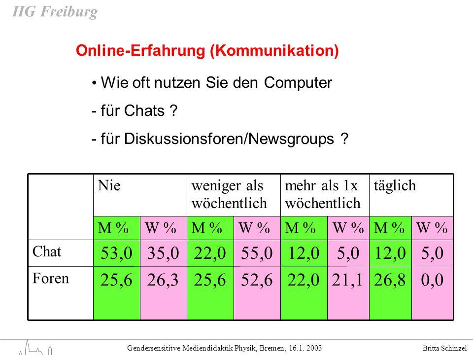 Britta Schinzel Gendersensititve Mediendidaktik Physik, Bremen, 16.1. 2003 IIG Freiburg Online-Erfahrung (Kommunikation) Wie oft nutzen Sie den Comput