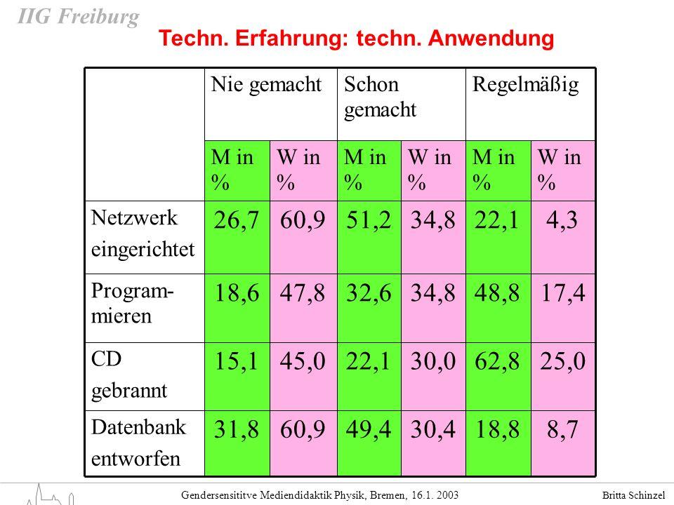 Britta Schinzel Gendersensititve Mediendidaktik Physik, Bremen, 16.1. 2003 IIG Freiburg Techn. Erfahrung: techn. Anwendung RegelmäßigSchon gemacht Nie