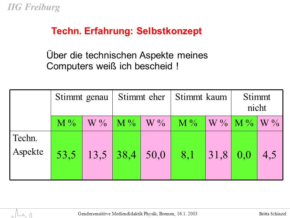 Britta Schinzel Gendersensititve Mediendidaktik Physik, Bremen, 16.1. 2003 IIG Freiburg Techn. Erfahrung: Selbstkonzept 4,50,031,88,150,038,413,553,5