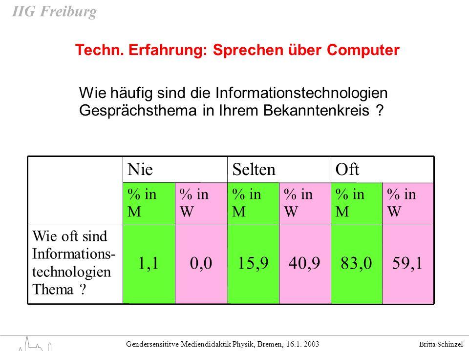Britta Schinzel Gendersensititve Mediendidaktik Physik, Bremen, 16.1. 2003 IIG Freiburg Techn. Erfahrung: Sprechen über Computer OftSeltenNie % in W %