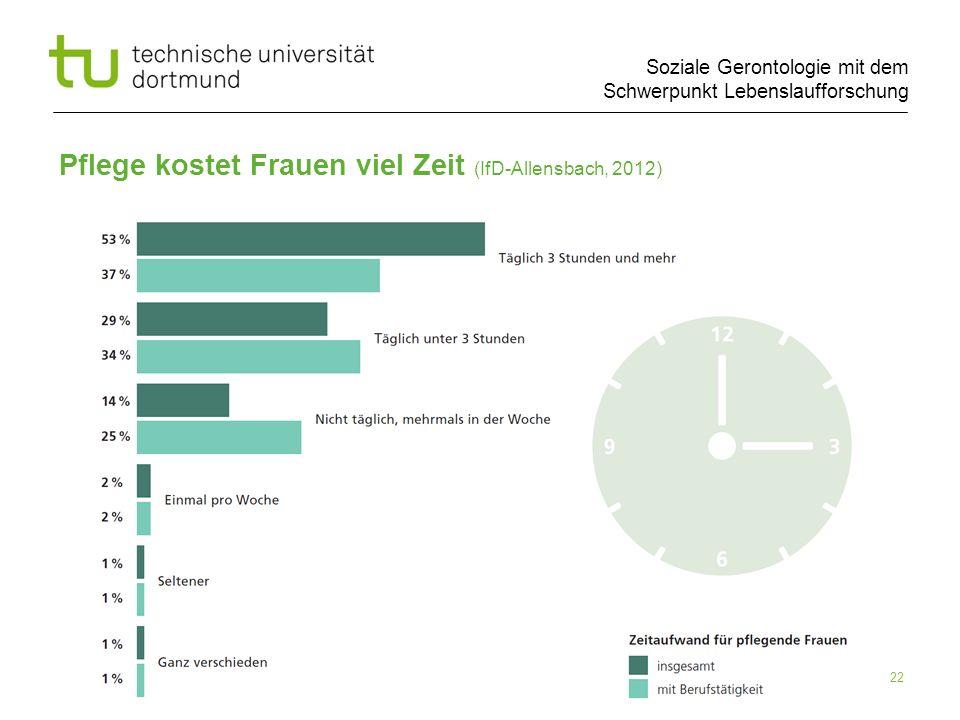 Soziale Gerontologie mit dem Schwerpunkt Lebenslaufforschung Pflege kostet Frauen viel Zeit (IfD-Allensbach, 2012) 22