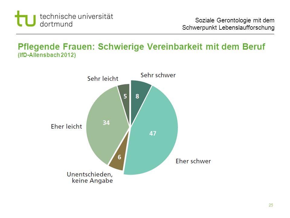 Soziale Gerontologie mit dem Schwerpunkt Lebenslaufforschung Pflegende Frauen: Schwierige Vereinbarkeit mit dem Beruf (IfD-Allensbach 2012) 25