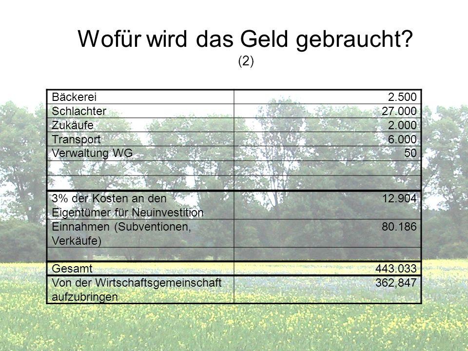 Wofür wird das Geld gebraucht? (2) Bäckerei2.500 Schlachter27.000 Zukäufe2.000 Transport6.000 Verwaltung WG50 3% der Kosten an den Eigentümer für Neui