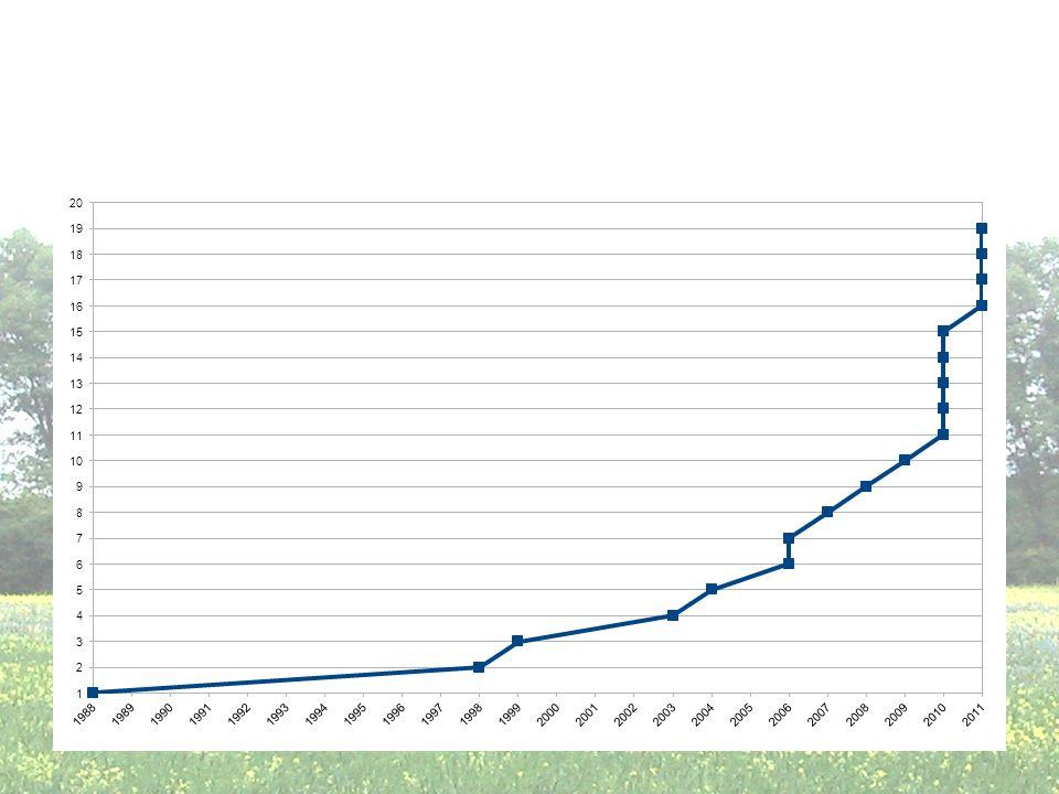 Entwicklung Solidarische Landwirtschaft (SoLaWi) 1988-2011