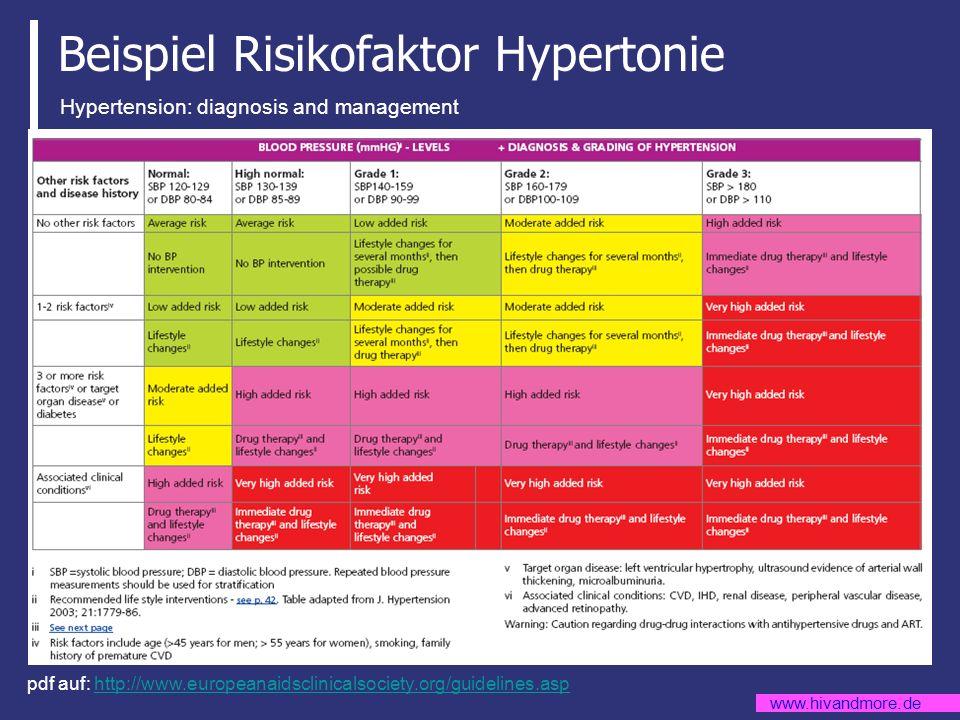 www.hivandmore.de Beispiel Risikofaktor Hypertonie pdf auf: http://www.europeanaidsclinicalsociety.org/guidelines.asphttp://www.europeanaidsclinicalso