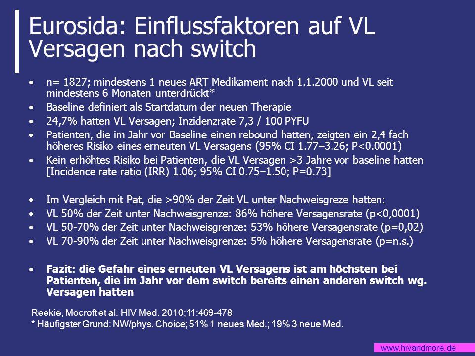 www.hivandmore.de Eurosida: Einflussfaktoren auf VL Versagen nach switch n= 1827; mindestens 1 neues ART Medikament nach 1.1.2000 und VL seit mindeste