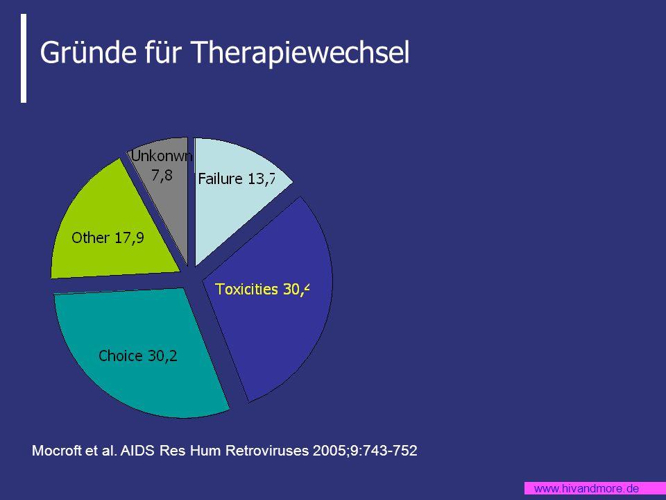 www.hivandmore.de Zusammenfassung Epidemiologie der Therapieumstellung der ART: –nach 4 Jahren nur noch 30% auf ursprünglicher Kombination.