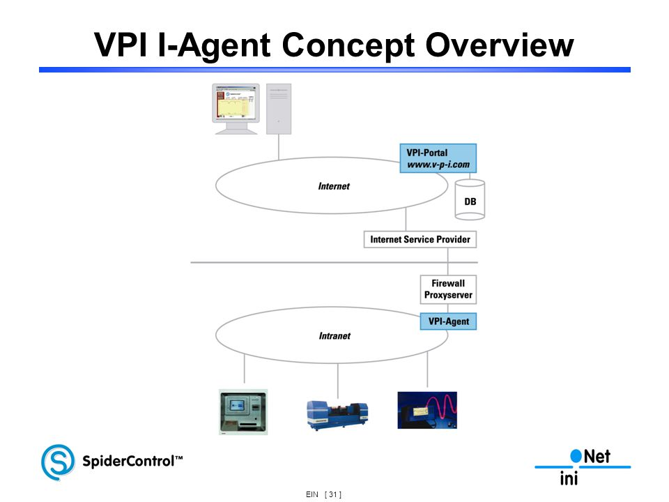 EIN [ 31 ] VPI I-Agent Concept Overview