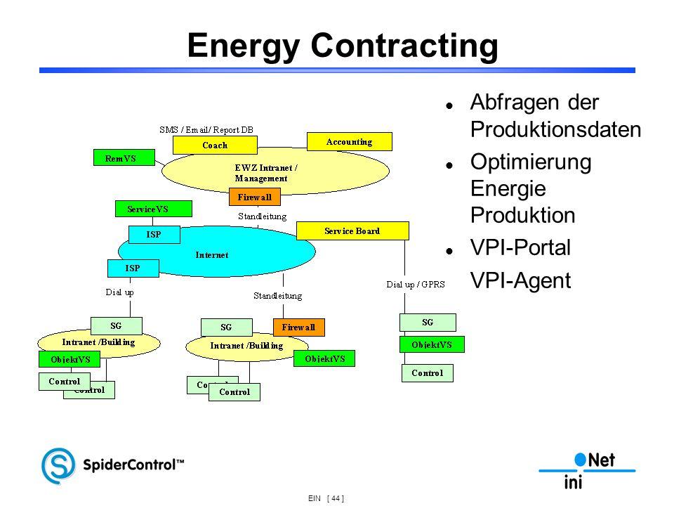 EIN [ 44 ] Energy Contracting Abfragen der Produktionsdaten Optimierung Energie Produktion VPI-Portal VPI-Agent