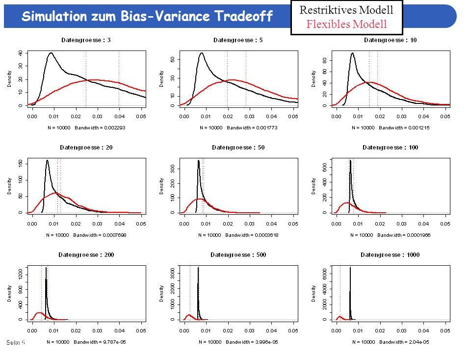 Seite 511/3/2013| Simulation zum Bias-Variance Tradeoff Restriktives Modell Flexibles Modell