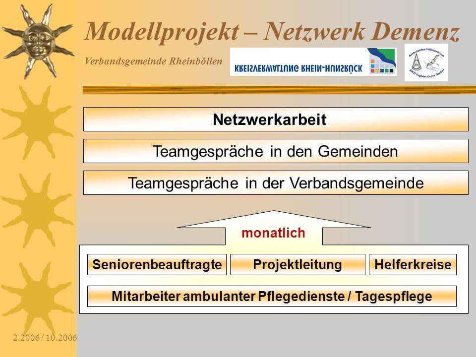 Verbandsgemeinde Rheinböllen 2.2006 / 10.2006 Modellprojekt – Netzwerk Demenz Netzwerkarbeit Teamgespräche in den Gemeinden SeniorenbeauftragteHelferk