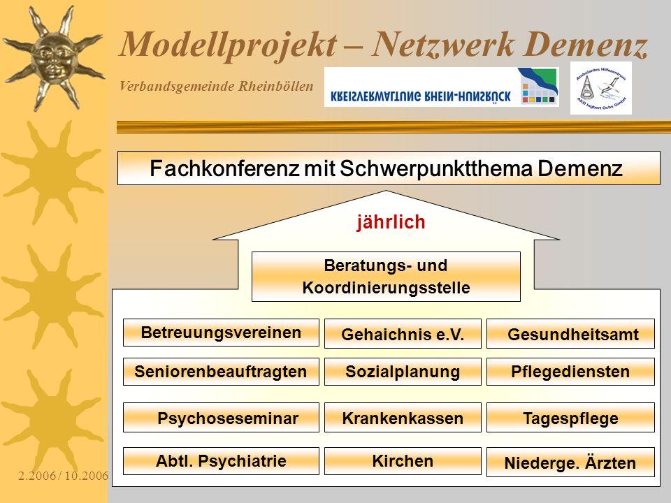 Verbandsgemeinde Rheinböllen 2.2006 / 10.2006 Modellprojekt – Netzwerk Demenz Fachkonferenz mit Schwerpunktthema Demenz Seniorenbeauftragten Psychoses