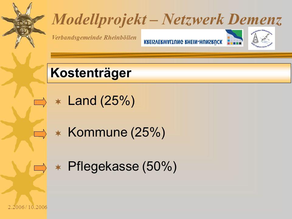 Verbandsgemeinde Rheinböllen 2.2006 / 10.2006 Modellprojekt – Netzwerk Demenz Netzwerkarbeit Reflexion des Modellprojektes in der Verbandsgemeinde jährlich Sozialplanung SeniorenbeauftragteProjektleitungVG-Verwaltung Kirchen