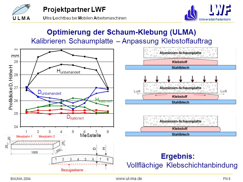 Ultra Leichtbau bei Mobilen Arbeitsmaschinen BAUMA 2004 www.ul-ma.de FN 8 U L M A Optimierung der Schaum-Klebung (ULMA) Kalibrieren Schaumplatte – Anp