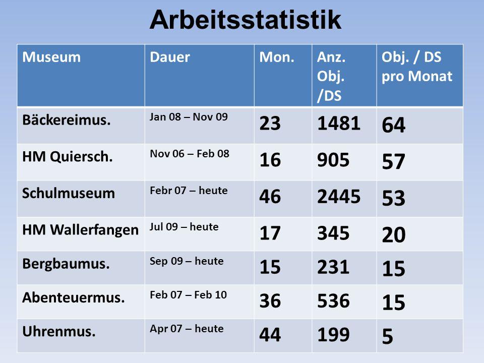 MuseumDauerMon.Anz. Obj. /DS Obj. / DS pro Monat Bäckereimus. Jan 08 – Nov 09 231481 64 HM Quiersch. Nov 06 – Feb 08 16905 57 Schulmuseum Febr 07 – he