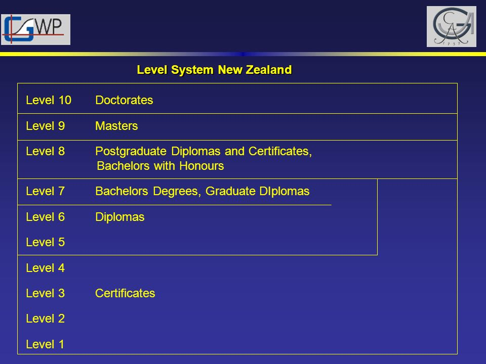 Level System New Zealand Level 10 Doctorates Level 9 Masters Level 8 Postgraduate Diplomas and Certificates, Bachelors with Honours Level 7 Bachelors