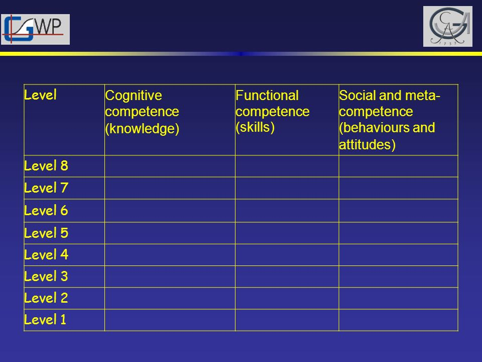 Level Cognitive competence (knowledge) Functional competence (skills) Social and meta- competence (behaviours and attitudes) Level 8 Level 7 Level 6 L