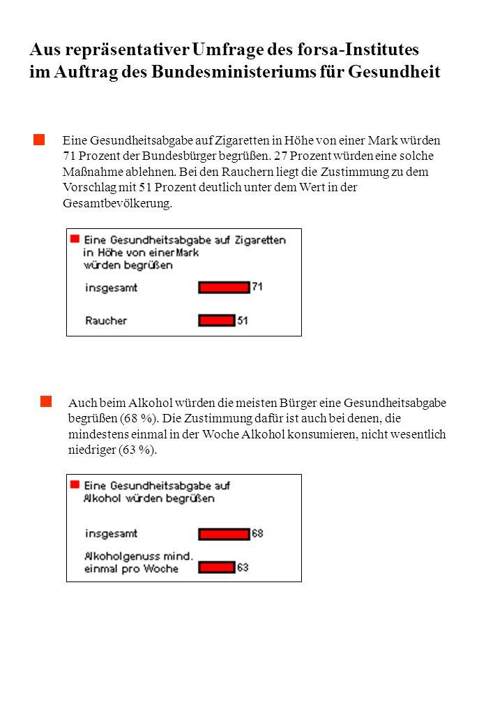 Aus repräsentativer Umfrage des forsa-Institutes im Auftrag des Bundesministeriums für Gesundheit Eine Gesundheitsabgabe auf Zigaretten in Höhe von ei
