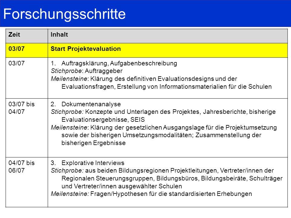 Forschungsschritte ZeitInhalt 03/07Start Projektevaluation 03/071.Auftragsklärung, Aufgabenbeschreibung Stichprobe: Auftraggeber Meilensteine: Klärung