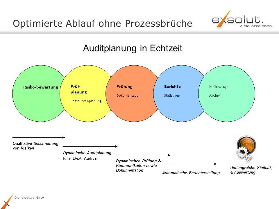Copyright eXsolut GmbH Optimierte Ablauf ohne Prozessbrüche Risiko-bewertung Prüf- planung Ressourcenplanung Prüfung Dokumentation Berichte Statistike