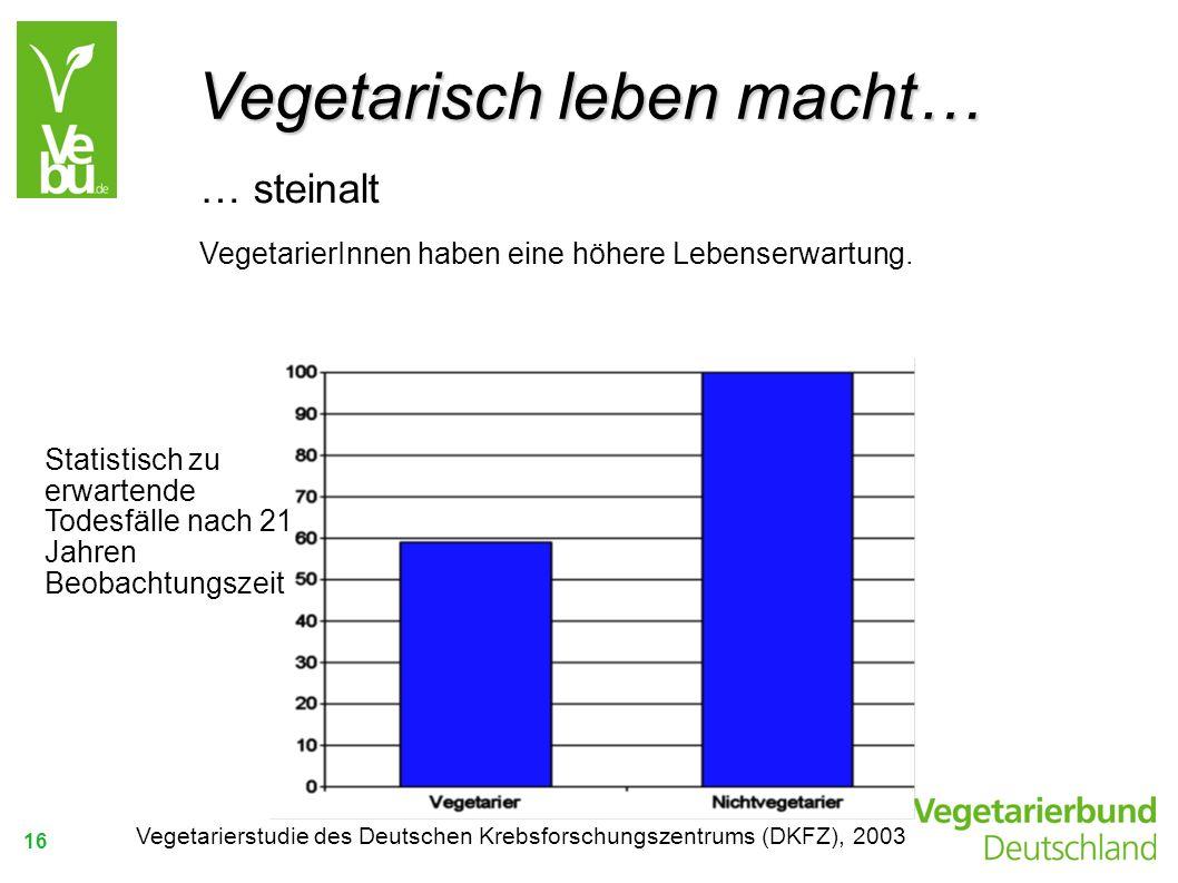 16 … steinalt VegetarierInnen haben eine höhere Lebenserwartung. Statistisch zu erwartende Todesfälle nach 21 Jahren Beobachtungszeit Vegetarisch lebe