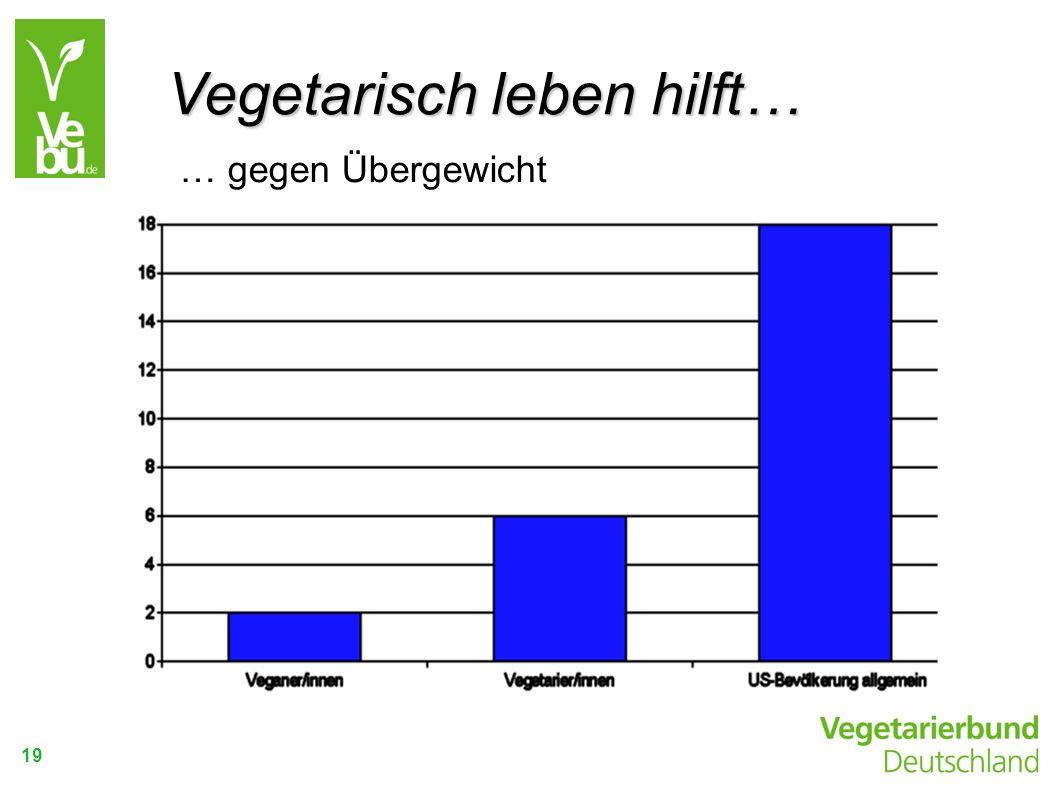 19 … gegen Übergewicht Fettleibigkeit je nach Ernährungsform in %. Vegetarisch leben hilft…