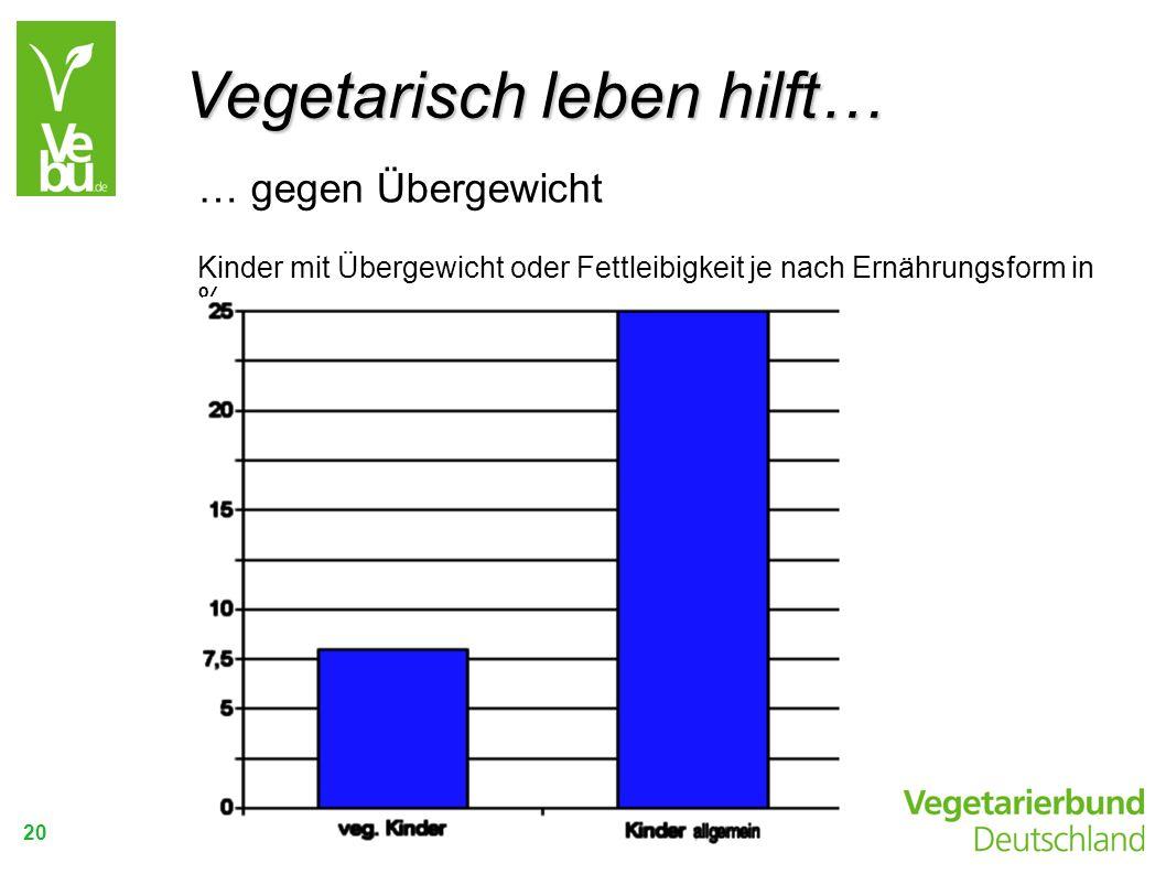 20 … gegen Übergewicht Kinder mit Übergewicht oder Fettleibigkeit je nach Ernährungsform in % Vegetarisch leben hilft…