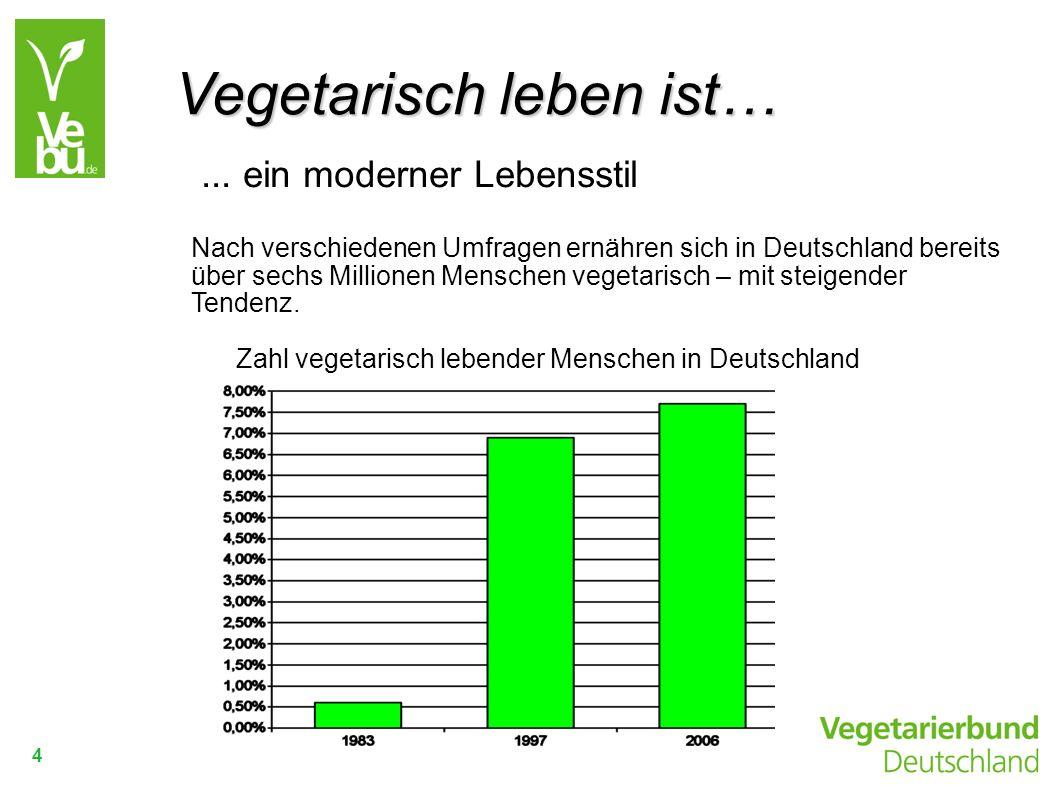 4... ein moderner Lebensstil Nach verschiedenen Umfragen ernähren sich in Deutschland bereits über sechs Millionen Menschen vegetarisch – mit steigend