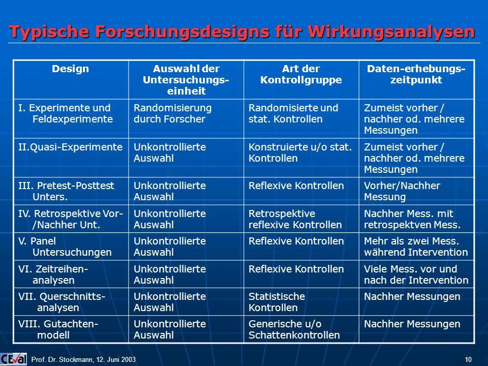 Typische Forschungsdesigns für Wirkungsanalysen Prof. Dr. Stockmann, 12. Juni 2003 10 DesignAuswahl der Untersuchungs- einheit Art der Kontrollgruppe
