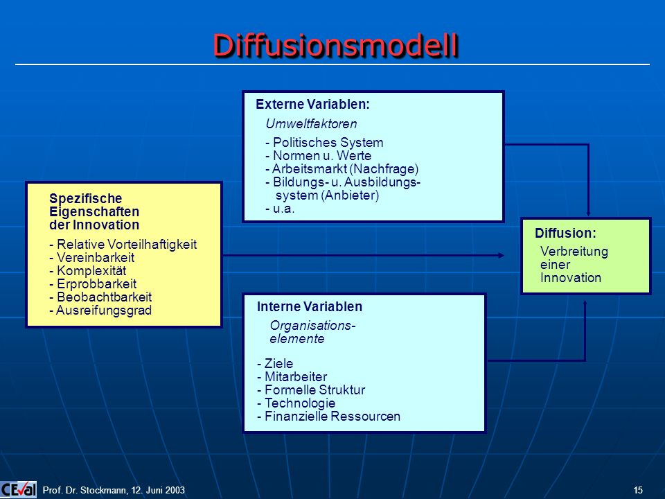 Externe Variablen: Umweltfaktoren - Politisches System - Normen u. Werte - Arbeitsmarkt (Nachfrage) - Bildungs- u. Ausbildungs- system (Anbieter) - u.