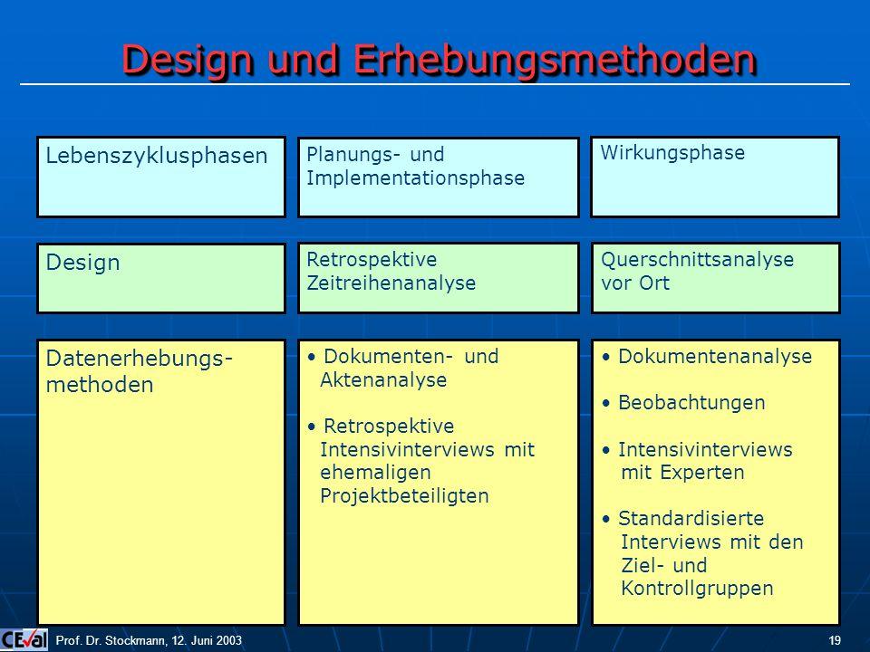 Design und Erhebungsmethoden Prof. Dr. Stockmann, 12. Juni 2003 19 Datenerhebungs- methoden Wirkungsphase Design Planungs- und Implementationsphase Le