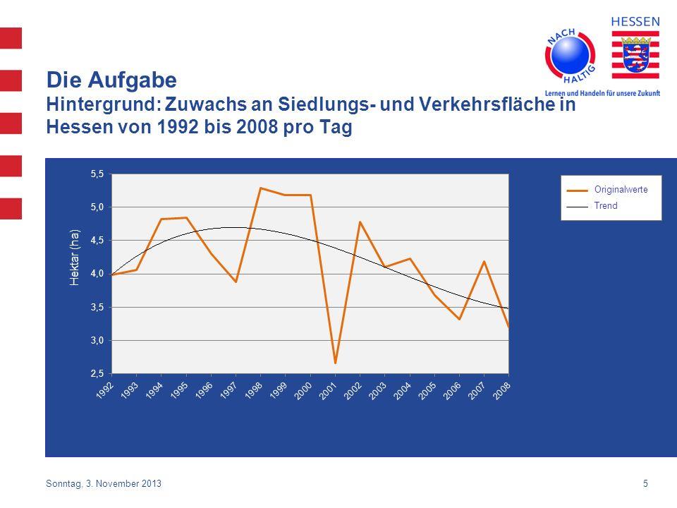 5 Die Aufgabe Hintergrund: Zuwachs an Siedlungs- und Verkehrsfläche in Hessen von 1992 bis 2008 pro Tag Hektar (ha) Originalwerte Trend Sonntag, 3. No