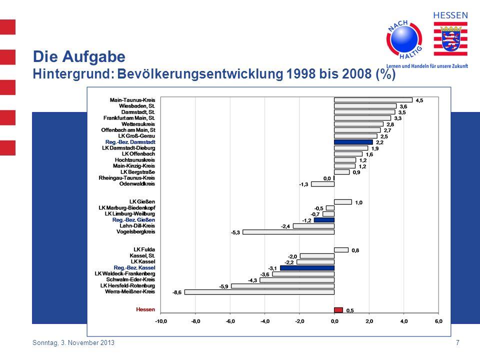 7 Die Aufgabe Hintergrund: Bevölkerungsentwicklung 1998 bis 2008 (%) Sonntag, 3. November 2013