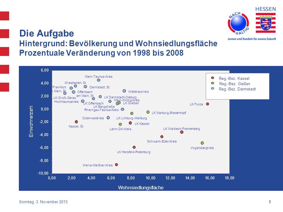 8 Die Aufgabe Hintergrund: Bevölkerung und Wohnsiedlungsfläche Prozentuale Veränderung von 1998 bis 2008 Wohnsiedlungsfläche LK Hersfeld-Rotenburg Wer