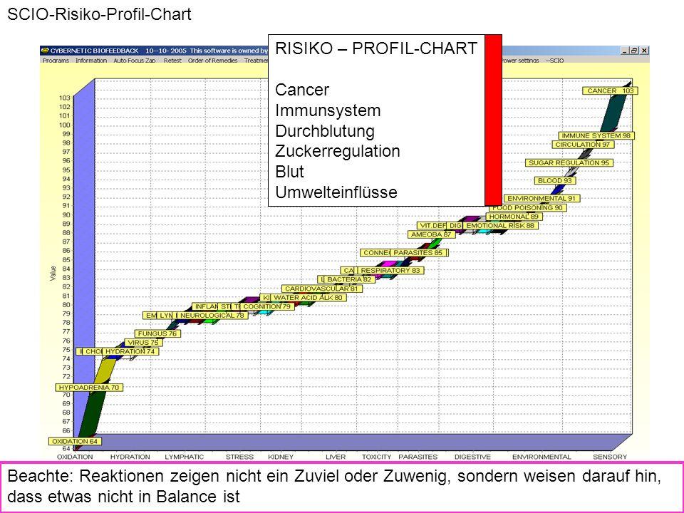 SCIO-Risiko-Profil-Chart RISIKO – PROFIL-CHART Cancer Immunsystem Durchblutung Zuckerregulation Blut Umwelteinflüsse Beachte: Reaktionen zeigen nicht