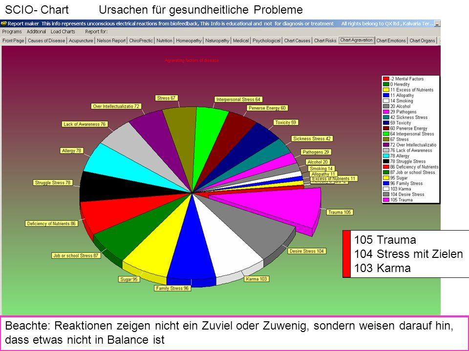 105 Trauma 104 Stress mit Zielen 103 Karma SCIO- Chart Ursachen für gesundheitliche Probleme Beachte: Reaktionen zeigen nicht ein Zuviel oder Zuwenig,