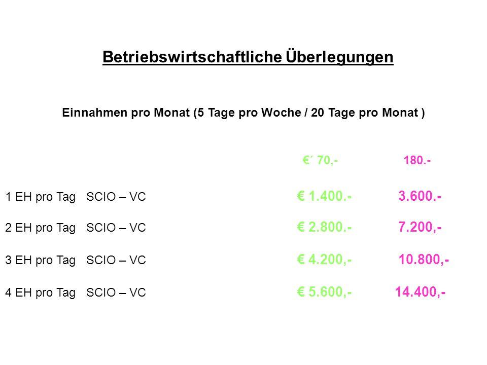Betriebswirtschaftliche Überlegungen Einnahmen pro Monat (5 Tage pro Woche / 20 Tage pro Monat ) ´ 70,- 180.- 1 EH pro Tag SCIO – VC 1.400.- 3.600.- 2