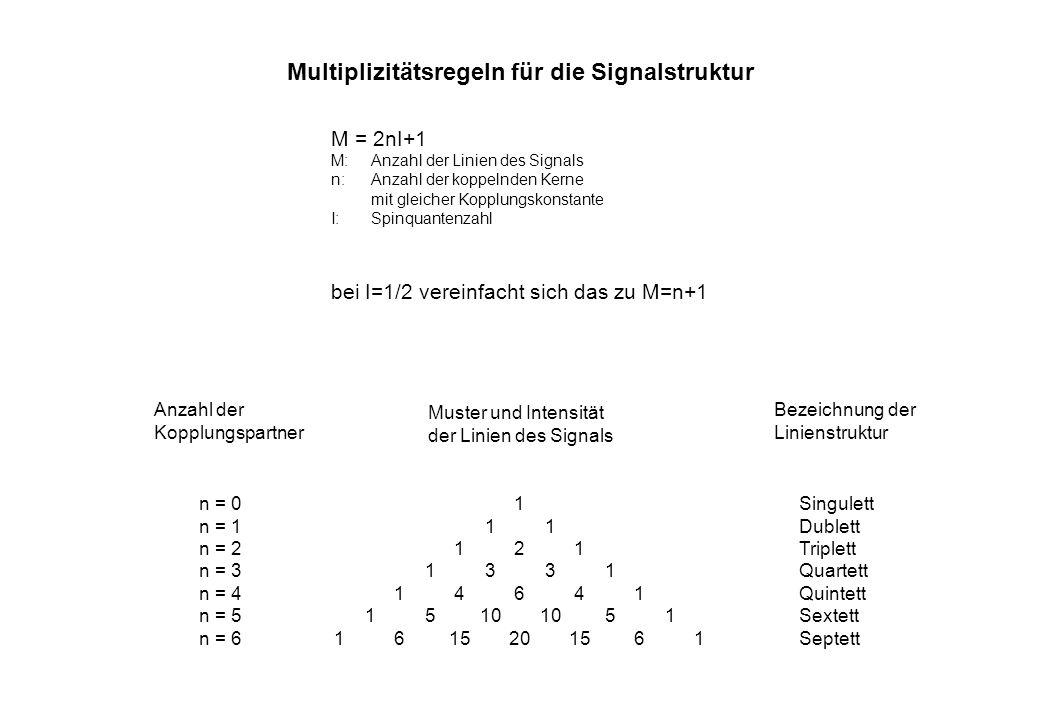 Multiplizitätsregeln für die Signalstruktur n = 01Singulett n = 111Dublett n = 2121Triplett n = 31331Quartett n = 414641Quintett n = 515101051Sextett
