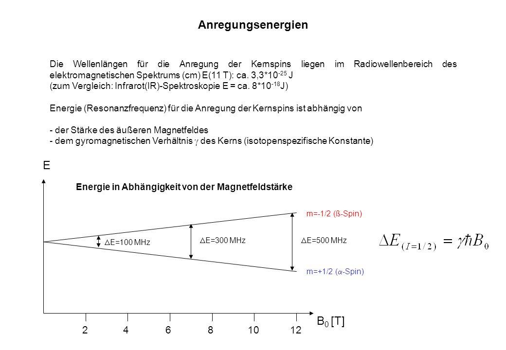 10128642 B 0 [T] E m=-1/2 (ß-Spin) m=+1/2 ( -Spin) E=100 MHz E=300 MHz E=500 MHz Die Wellenlängen für die Anregung der Kernspins liegen im Radiowellen