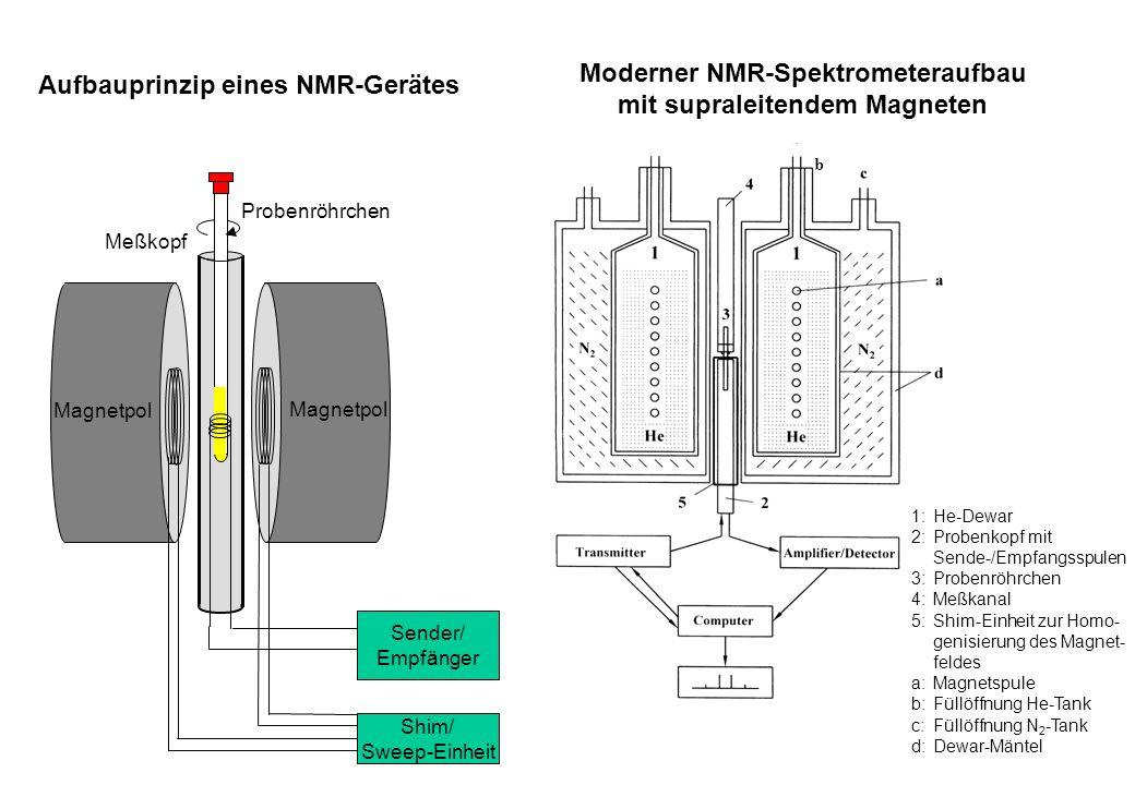 Moderner NMR-Spektrometeraufbau mit supraleitendem Magneten Sender/ Empfänger Shim/ Sweep-Einheit Magnetpol Probenröhrchen Meßkopf 1:He-Dewar 2:Proben