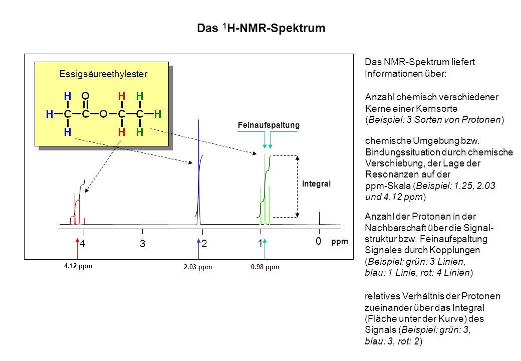 Das 1 H-NMR-Spektrum 0 1 234 ppm Essigsäureethylester Das NMR-Spektrum liefert Informationen über: Anzahl chemisch verschiedener Kerne einer Kernsorte