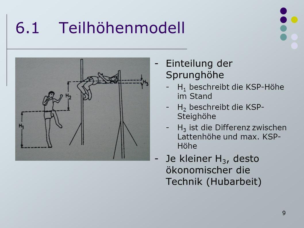 9 6.1Teilhöhenmodell -Einteilung der Sprunghöhe -H 1 beschreibt die KSP-Höhe im Stand -H 2 beschreibt die KSP- Steighöhe -H 3 ist die Differenz zwisch