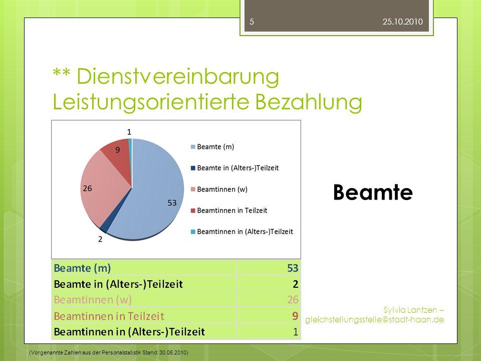 ** Dienstvereinbarung Leistungsorientierte Bezahlung 25.10.2010 Sylvia Lantzen – gleichstellungsstelle@stadt-haan.de 5 Beamte (Vorgenannte Zahlen aus