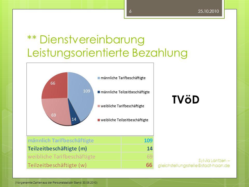 ** Dienstvereinbarung Leistungsorientierte Bezahlung 25.10.2010 Sylvia Lantzen – gleichstellungsstelle@stadt-haan.de 6 TVöD (Vorgenannte Zahlen aus de