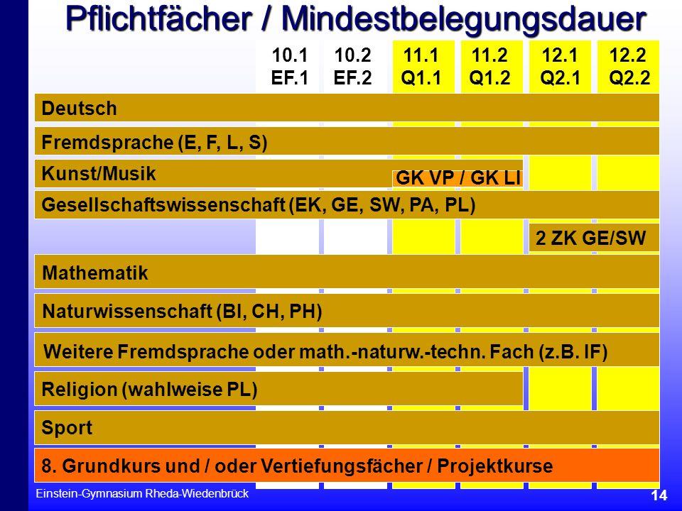 Einstein-Gymnasium Rheda-Wiedenbrück 14 Pflichtfächer / Mindestbelegungsdauer 11.2 Q1.2 11.1 Q1.1 10.2 EF.2 10.1 EF.1 12.1 Q2.1 12.2 Q2.2 Deutsch Frem