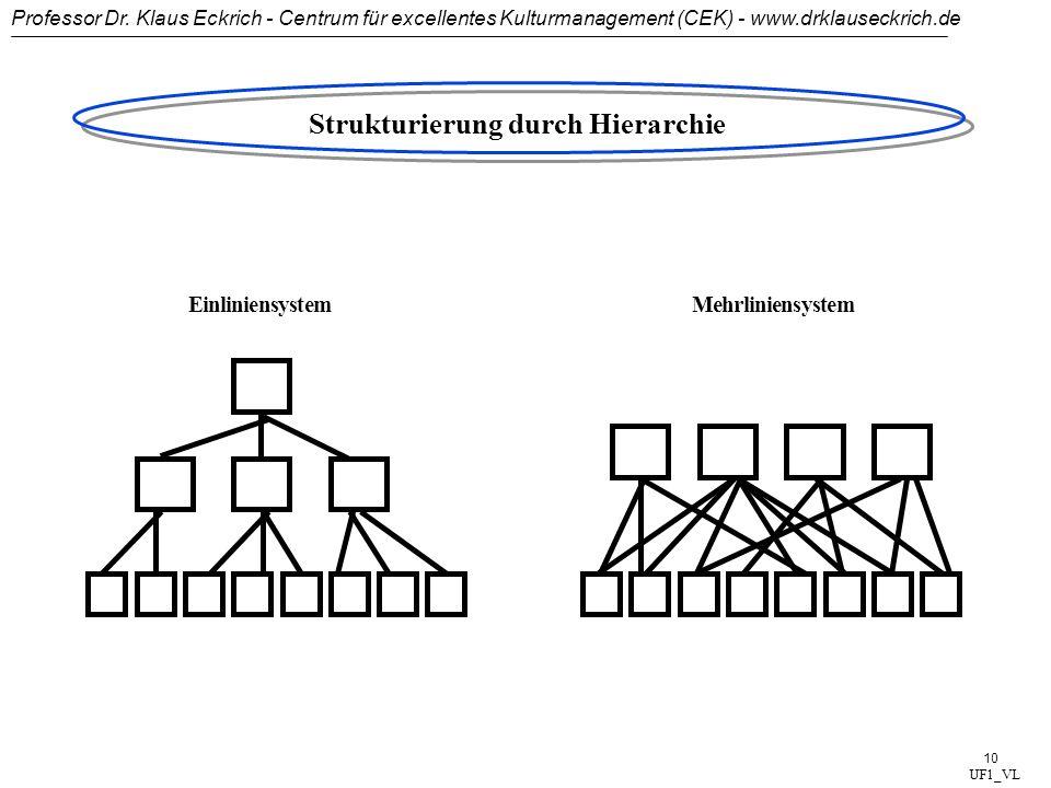 Professor Dr. Klaus Eckrich - Centrum für excellentes Kulturmanagement (CEK) - www.drklauseckrich.de 9 Geschäfts- leitung F & EProduktionControlling/