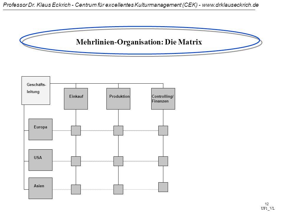 Professor Dr. Klaus Eckrich - Centrum für excellentes Kulturmanagement (CEK) - www.drklauseckrich.de 11 Geschäfts- leitung Winter- reifen Ganzjahres-