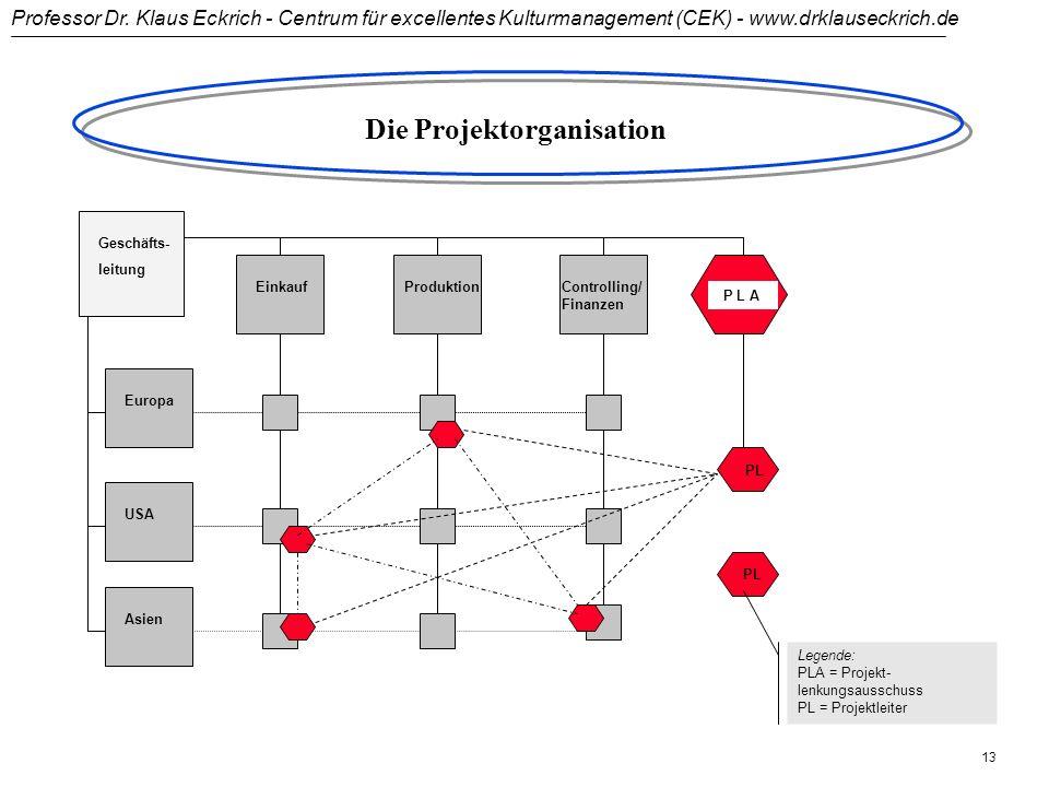 Professor Dr. Klaus Eckrich - Centrum für excellentes Kulturmanagement (CEK) - www.drklauseckrich.de 12 UF1_VL Mehrlinien-Organisation: Die Matrix Ges