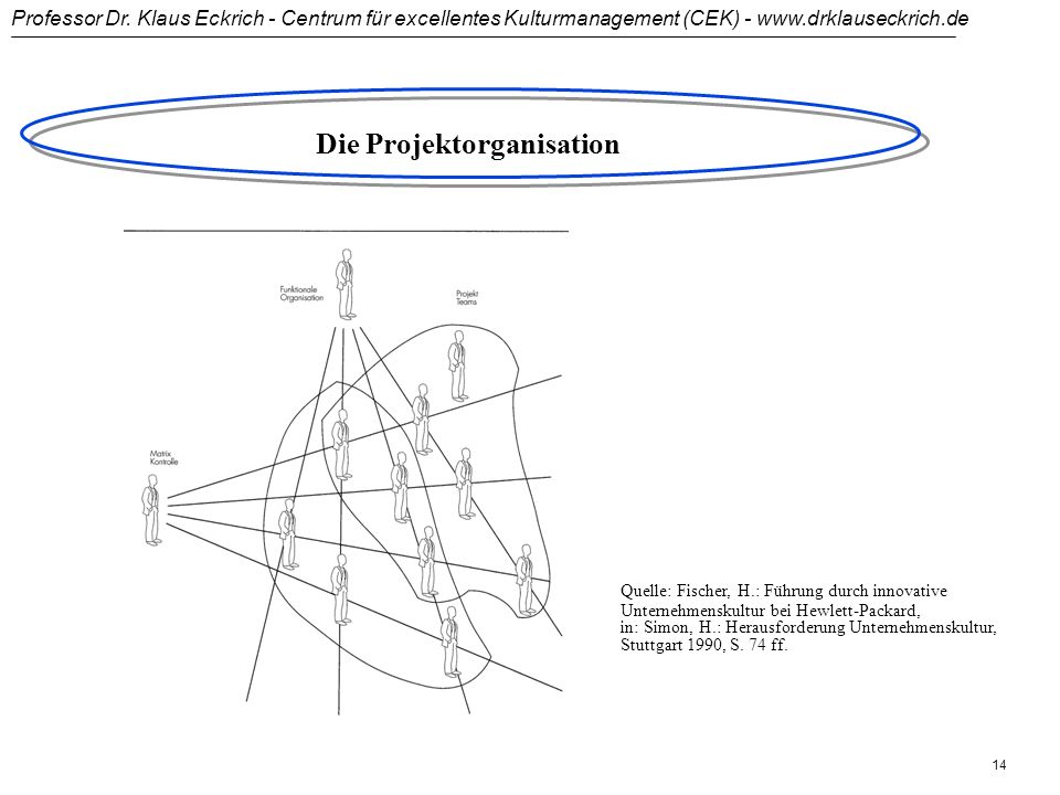 Professor Dr. Klaus Eckrich - Centrum für excellentes Kulturmanagement (CEK) - www.drklauseckrich.de 13 Die Projektorganisation UF1_VL Geschäfts- leit