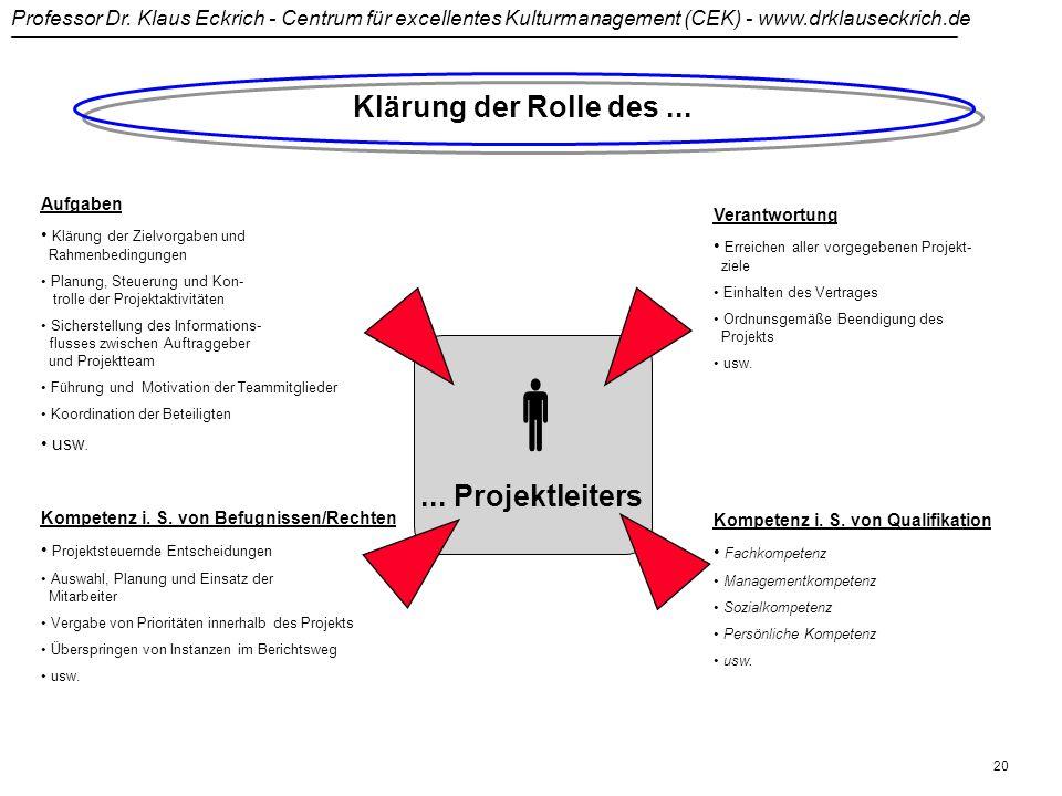 Professor Dr. Klaus Eckrich - Centrum für excellentes Kulturmanagement (CEK) - www.drklauseckrich.de 19 Strukturierung in lernenden Organisationen Mer